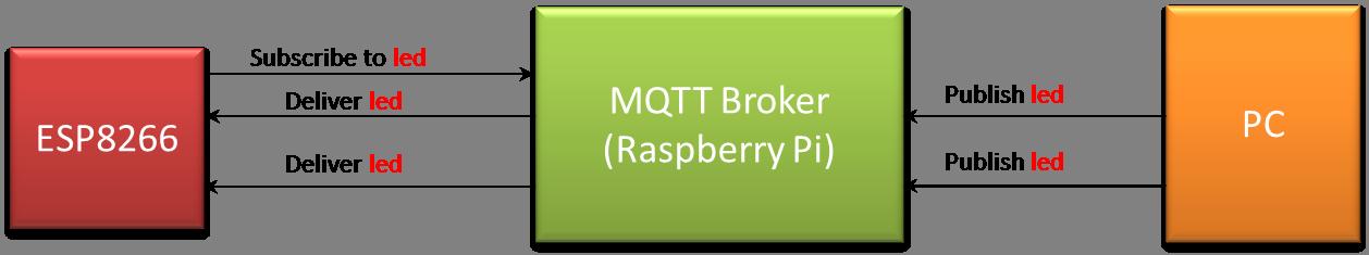 Using MQTT to remotely control an ESP8266 board – VisualGDB Tutorials
